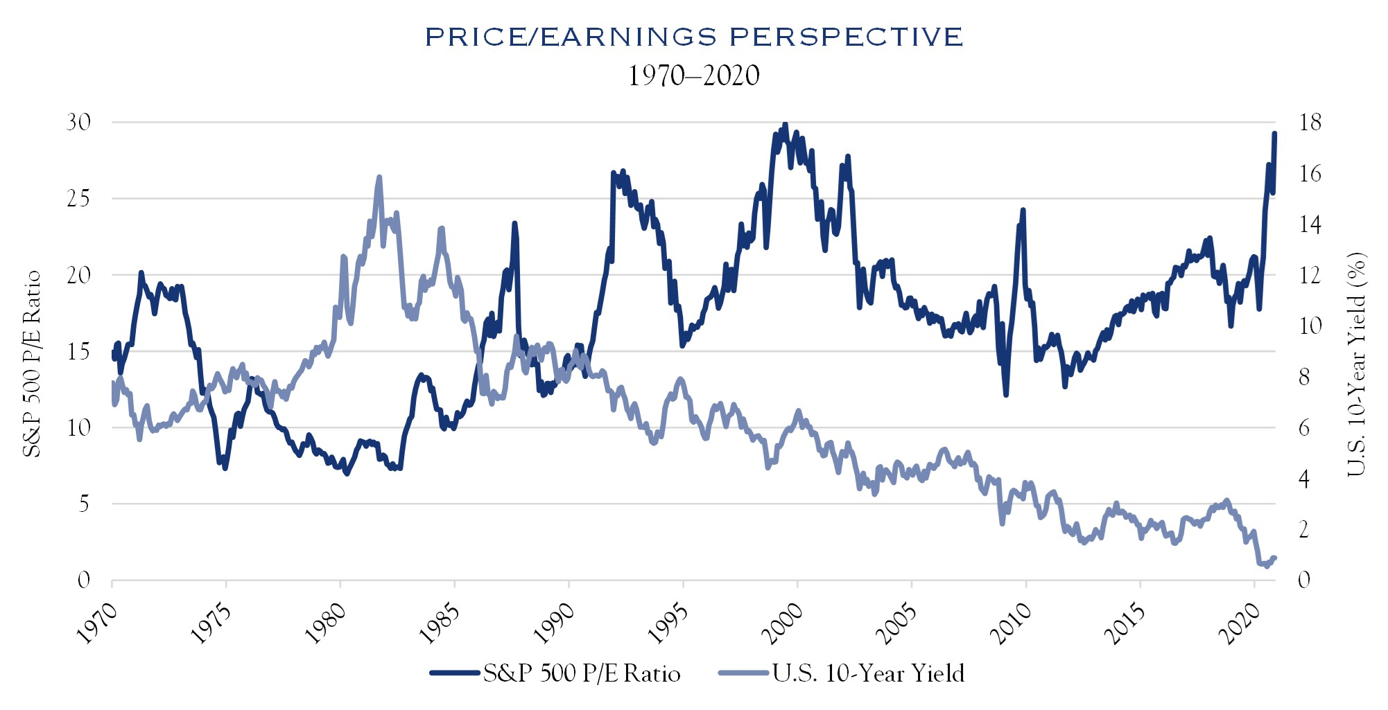 Winter 2021 Price/Earning Perspective 1970-2020 Chart1