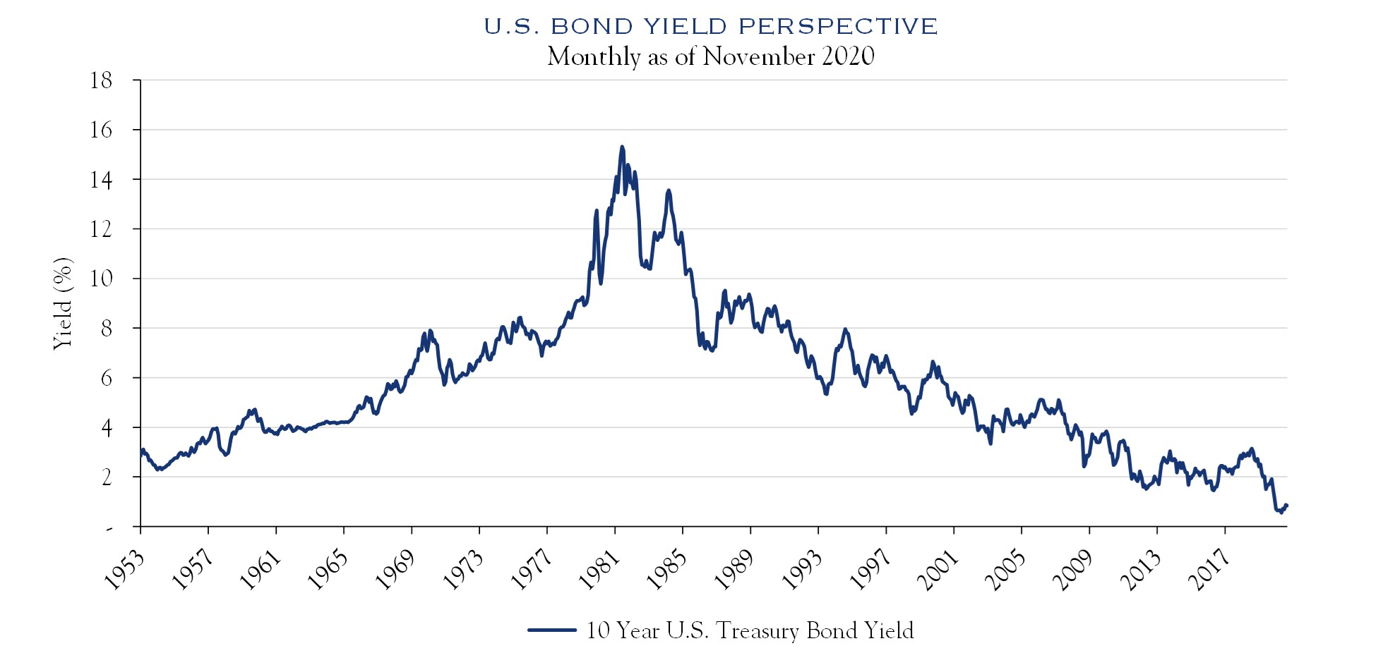 U.S. Bond Yield Perspective Monthly as of November 2020
