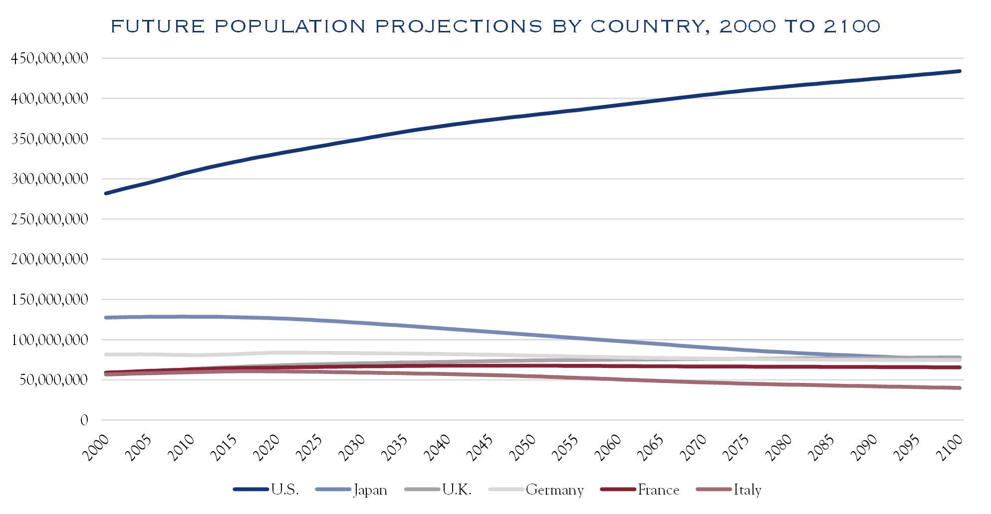 Silvercrest Future Population Projections by Country, 2000 to 2100