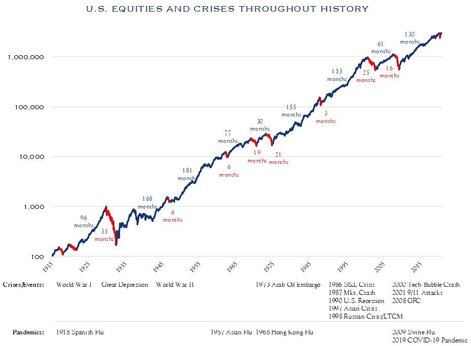 U.S. Equities and Crises throughout History Chart