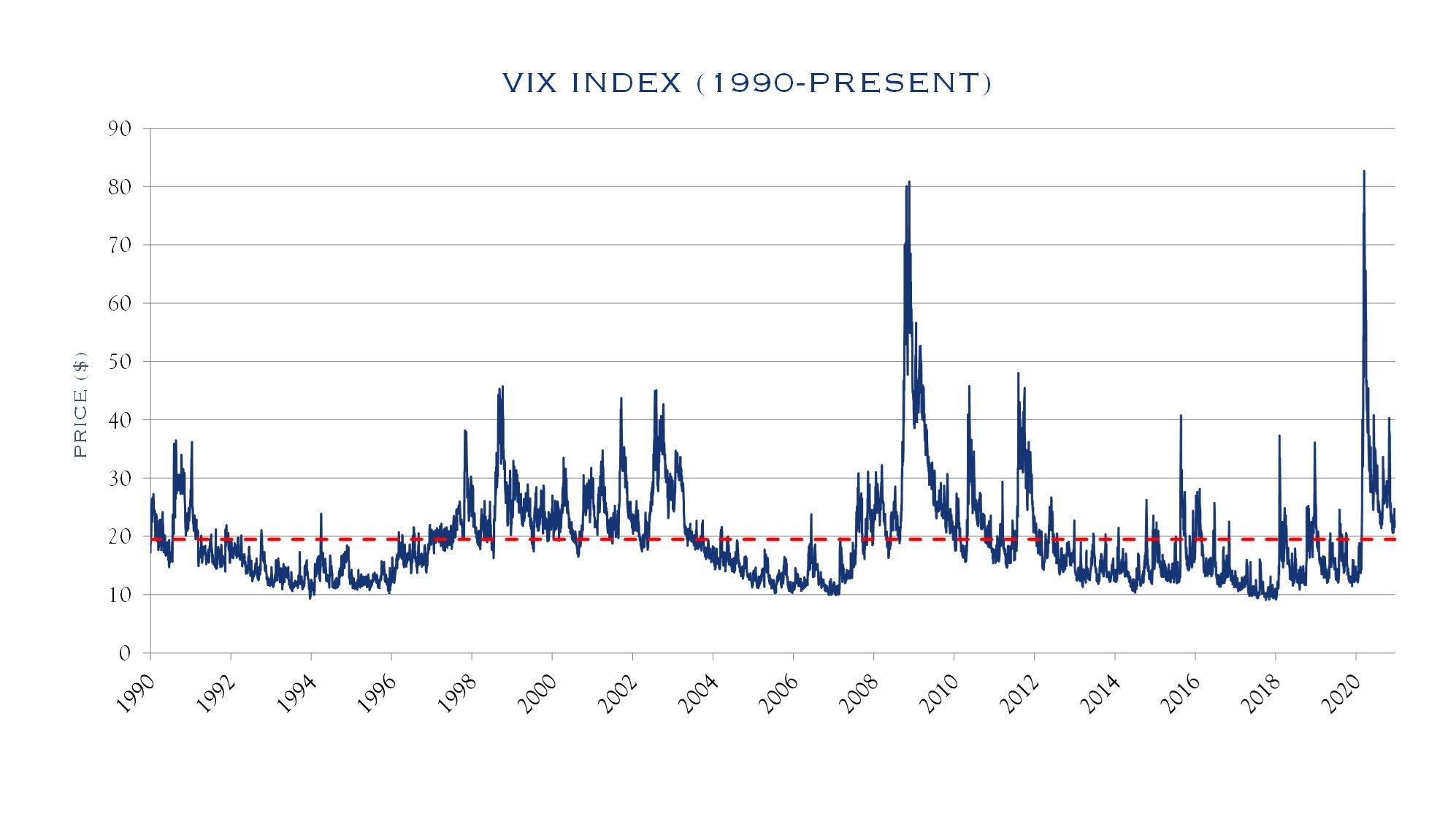 VIX Index 1990-PRESENT
