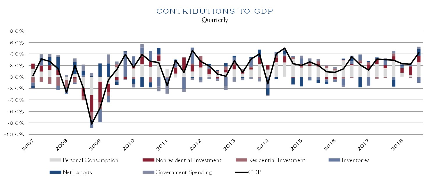 GDP Contributions Fall/Winter2018 Silvercrest Insights Magazine