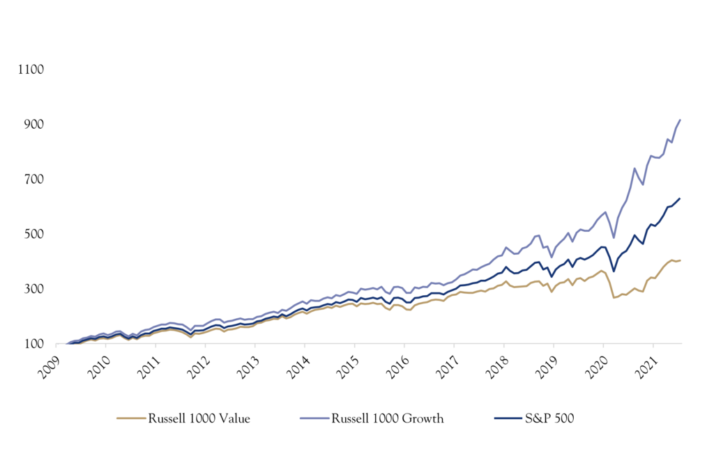 Large Cap Growth Chart