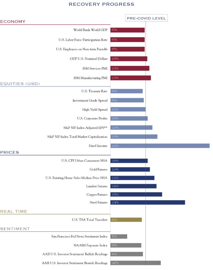Recovery Process Chart