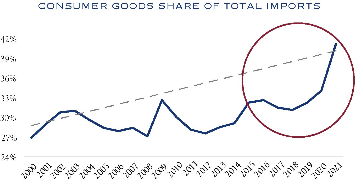 Consumer Goods Chart