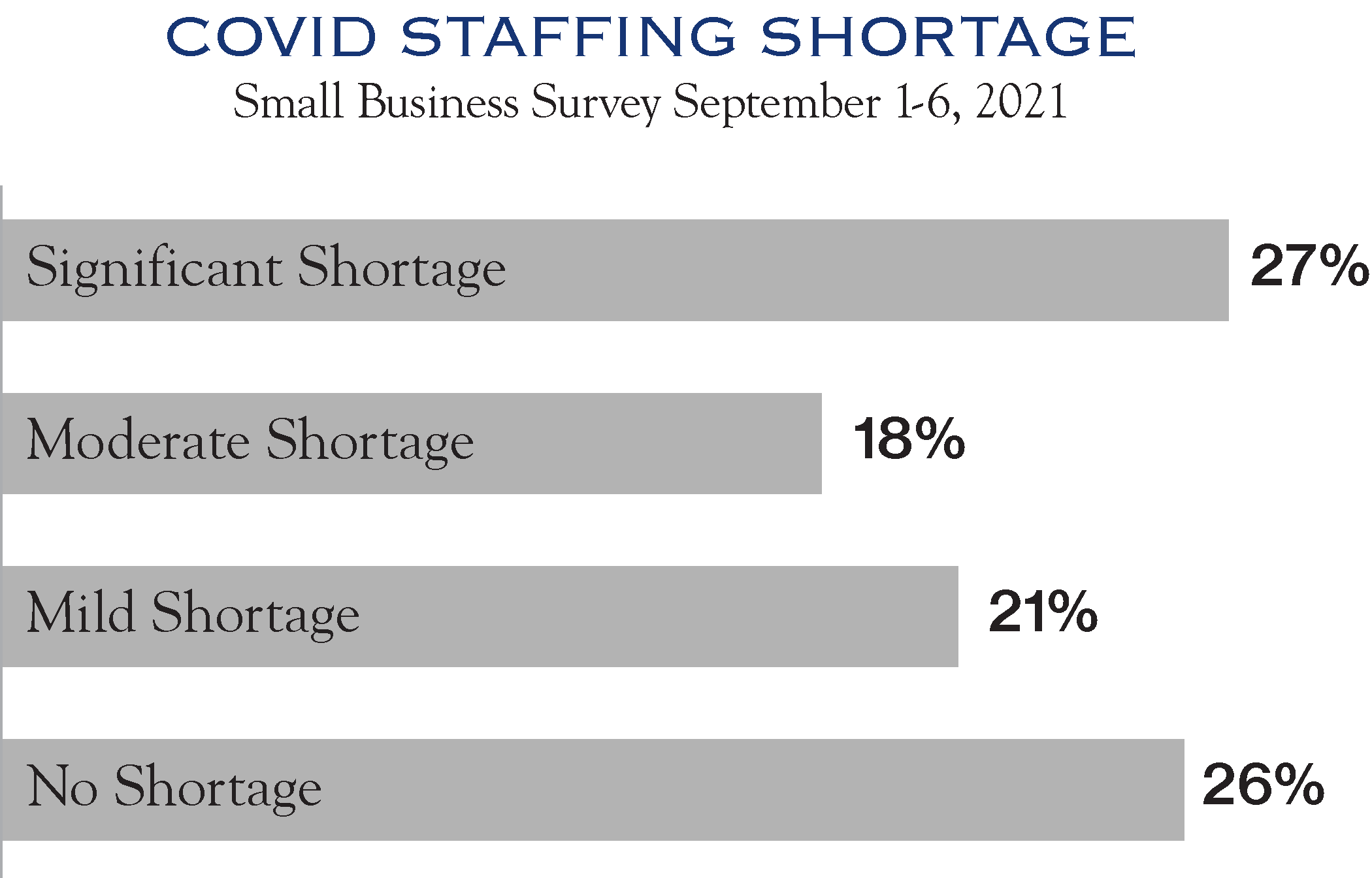COVID Staffing Chart